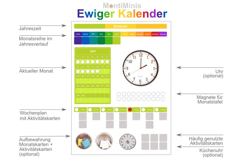 MontiMinis Ewiger Kalender für Kinder_Zeit verstehen_Montessori Kalender_Montessori Blog