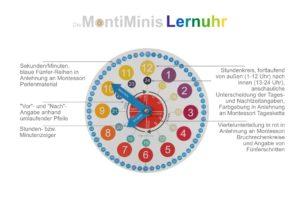 Die MontiMinis Lernuhr - Montessori Uhr - Kinderuhr- Spielend Zeit verstehen - Uhr für Kinder - DIY Uhr -Montessori clock, Montessori Zuhause, Montessori home